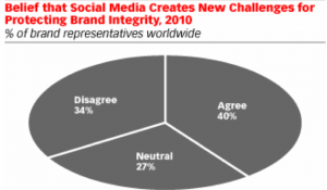 eMarketer Chart on Social Media + Brand Integrity