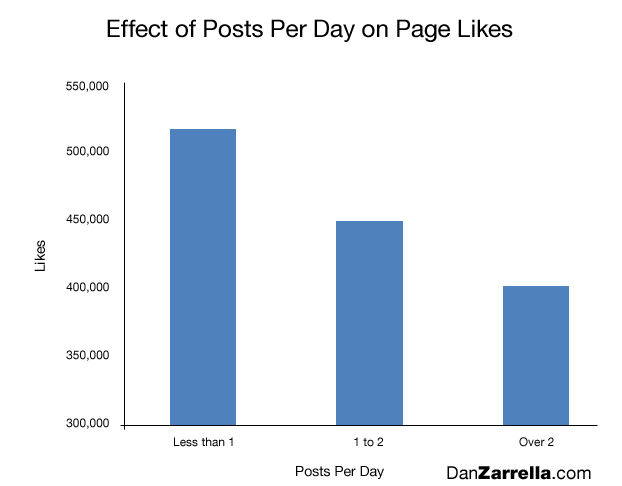 Facebook Best Practices - Frequency of Posting