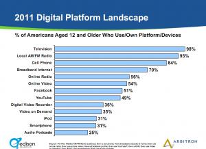 Digital Platform Landscape - Smartphone Owners