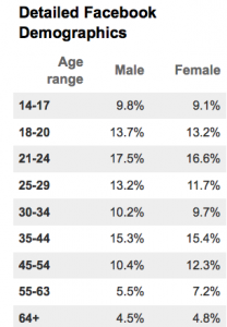 Facebook Demographic Stats from AdAge