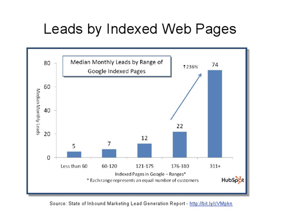 More Content Equals More Leads