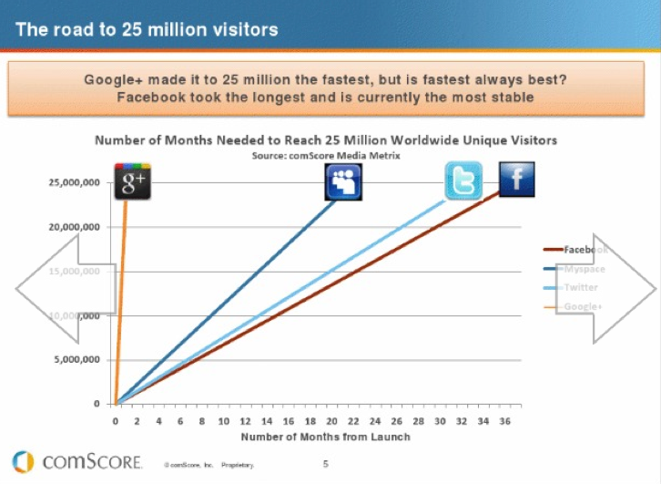 Google+ Stats: Growth as Reported by comScore, July 2011