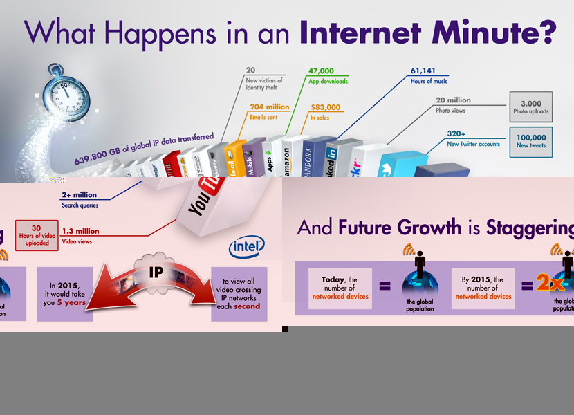 What Happens On the Internet in a Minute