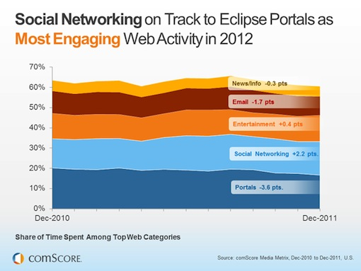 Comscore Social Media Engagement Research