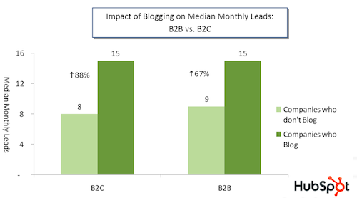 How corporate blogging drives leads