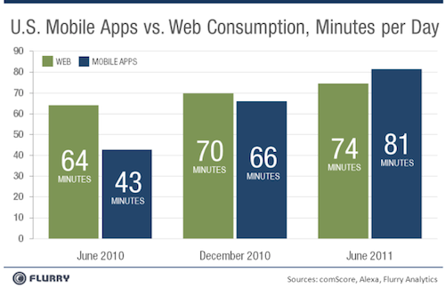 Mobile devices are key to content consumption