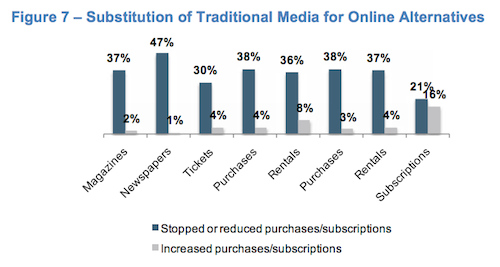 Mobile devices and content consumption