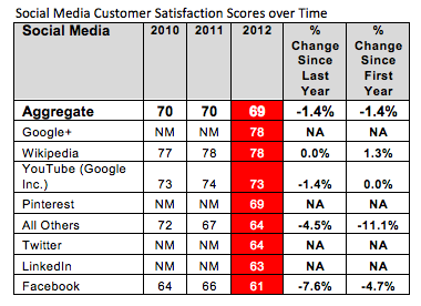 Google+ consumers more satisfied than Facebook users