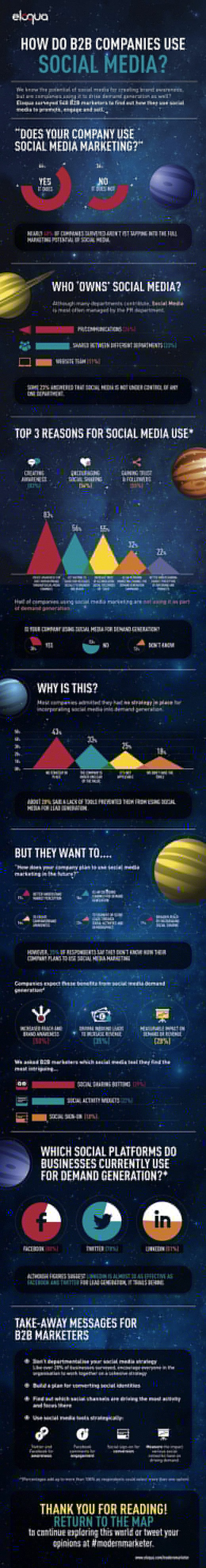 b2b social media use infographic