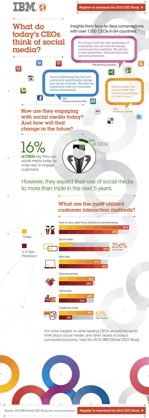 What Do Today's CEOs Think About Social Media?