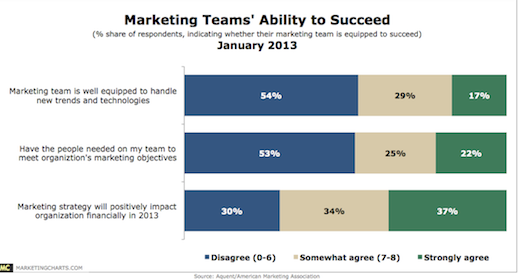 marketing teams ability to succeed