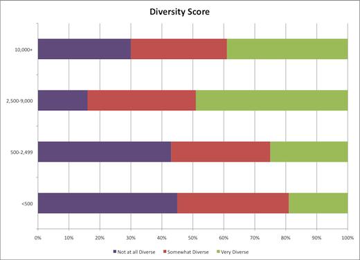 diversity score