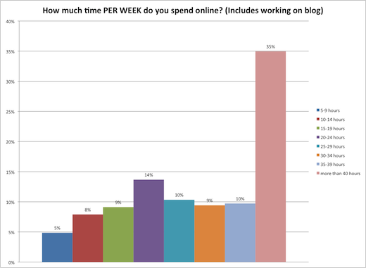 time per week spent online