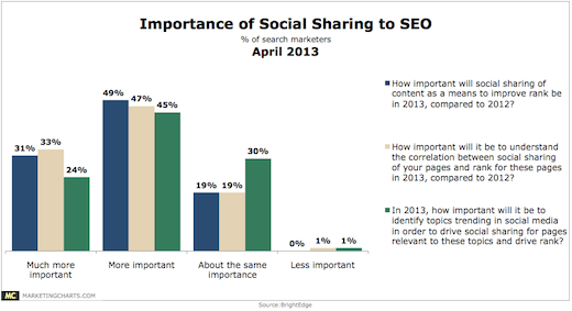 social sharing and seo