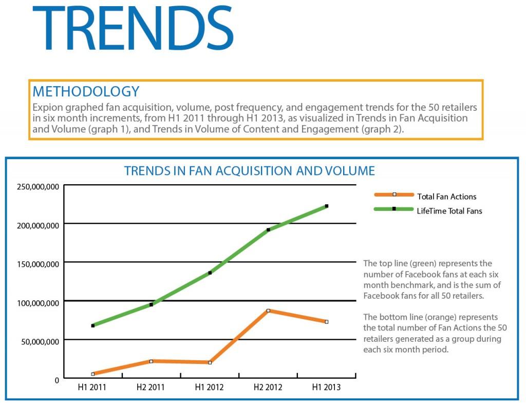 FAVE 50 fan trends