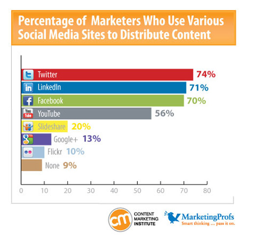 Graph: Marketers Who Use Social Media to Distribute Content