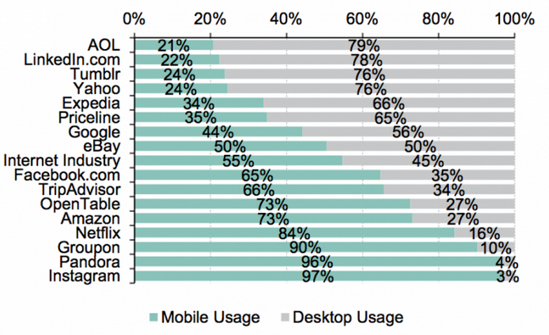 mobile and computer use