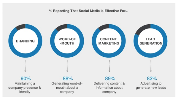 percentage reporting that social media is effective