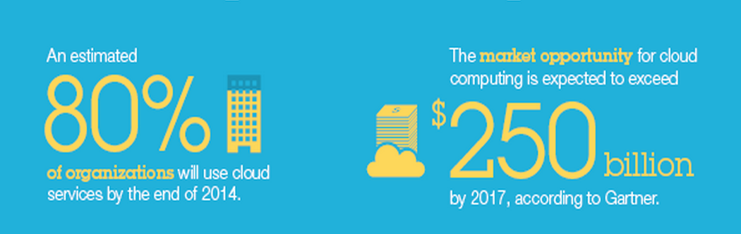 How The Cloud Is Saving SMBs Time and Money