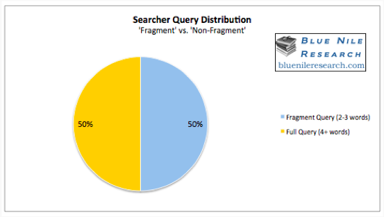 searcher query distribution