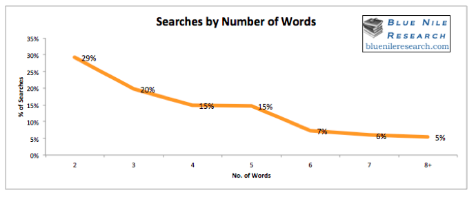 searches by the numbers