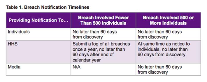 Breach Notification Timeline