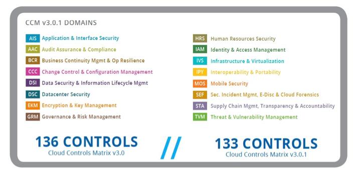 Cloud Security Alliance chart