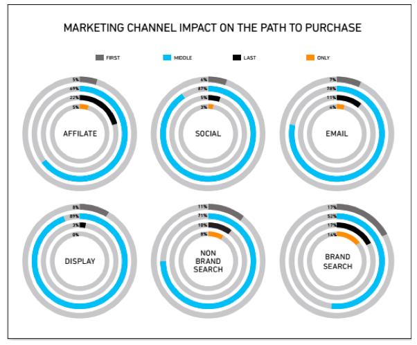Marketing Channel Impact