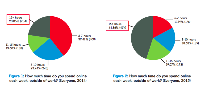 More Time spent online chart