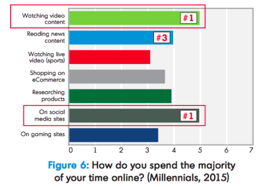 influence of video among the Millennial cohort