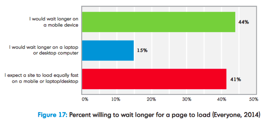Percentage of people willing to wait longer chart