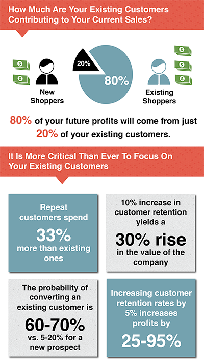 Retention-Science-Infographic