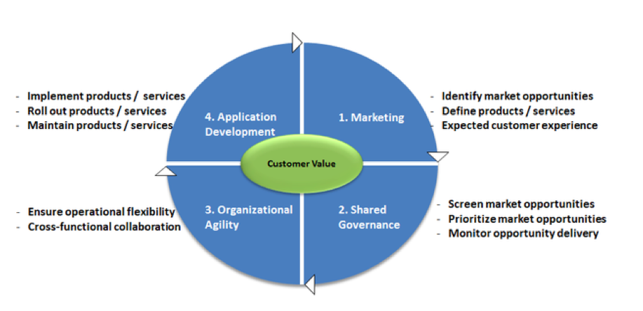 Figure 1: Integrated Digital Strategy. Credit: Philippe A. Abdoulaye, CIO.com