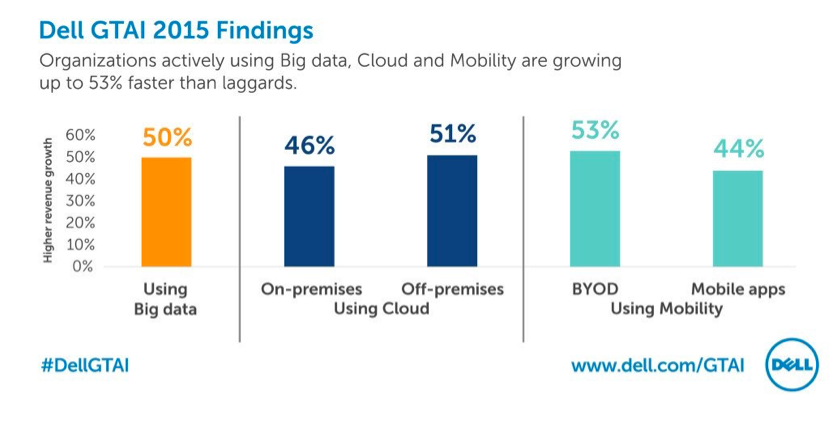 Cloud Mobility Security And Big Data The Big Four For Business