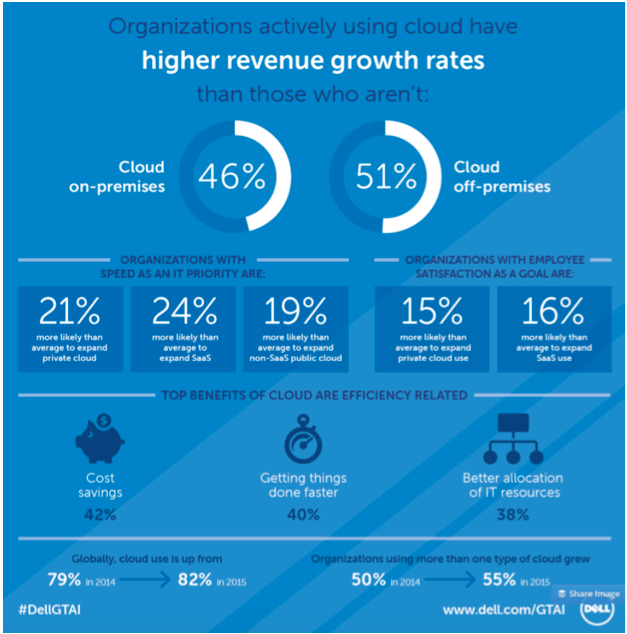 Infographic: GTAI Cloud – higher revenue growth rates
