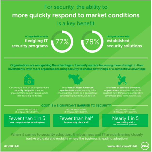 Infographic: GTAI security – market conditions response