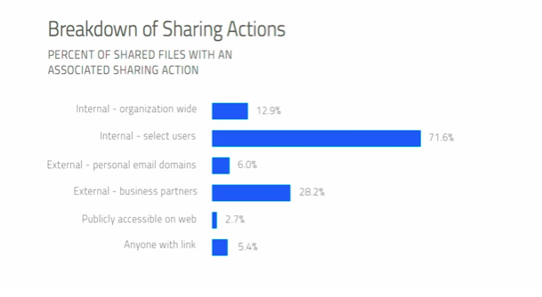 Breakdown of Sharing Actions, Skyhigh Networks
