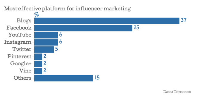 Figure 1: Most Effective Platform for Influencer Marketing, Tomoson