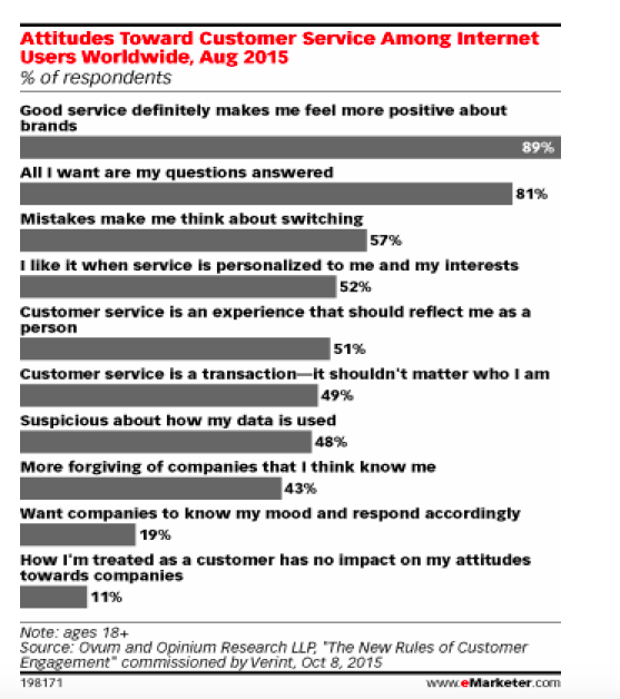 Figure 1. Source: eMarketer.com overview of Verint study.