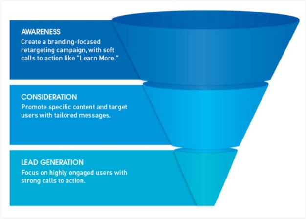 B2B marketers are winning sales with full-funnel retargeting, AdRoll blog