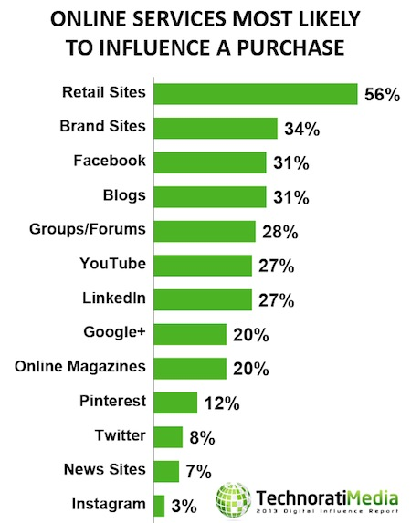 what influences consumer purchases