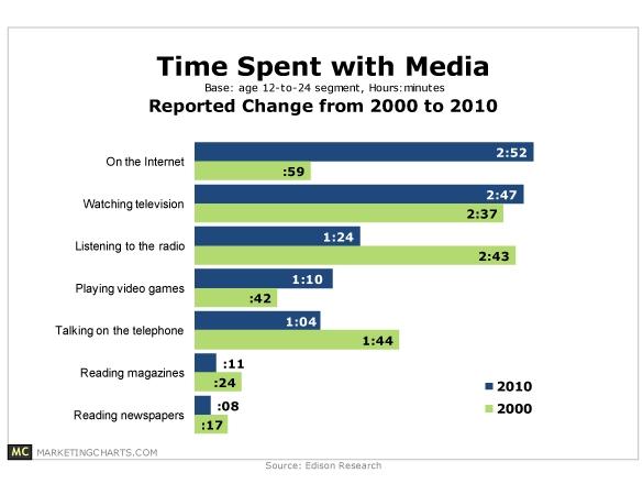 young adult media consumption