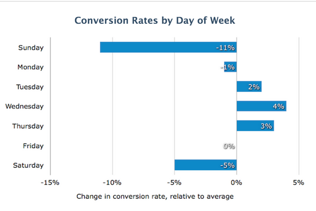 conversion rate image