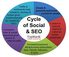 Cycle of Social Media