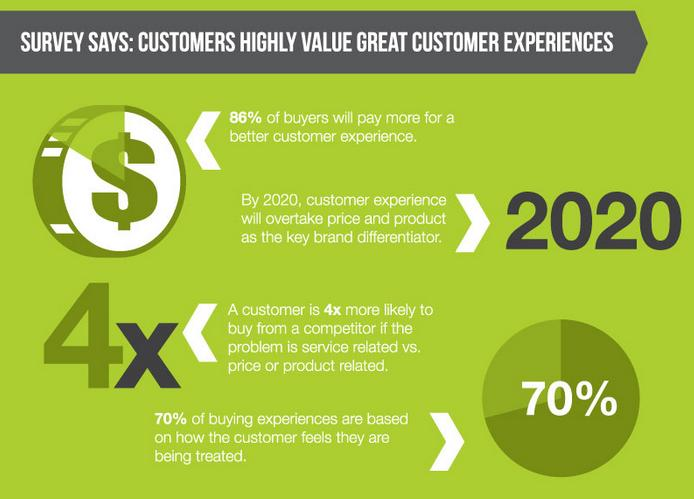Want a Competitive Advantage? Focus on Customer Experience ...