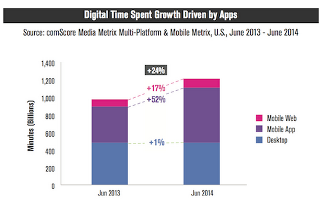 Digital time spent dreiven by apps
