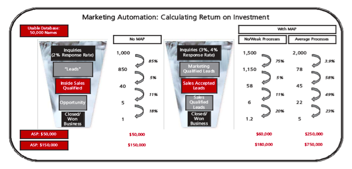 Marketing Automation Calculating ROI