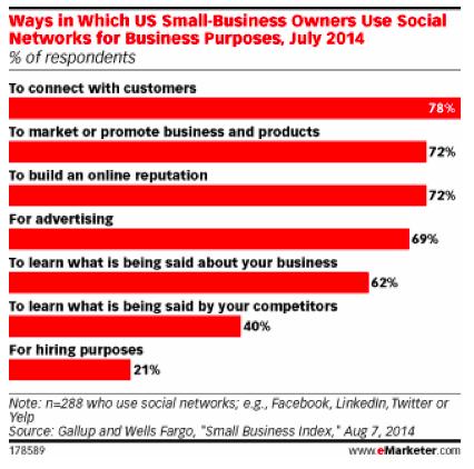 ways smb use social media