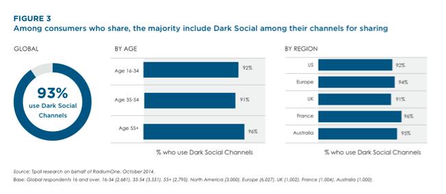 Figure 3 Dark Social