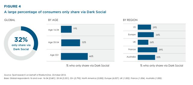 Figure 4 Dark Social
